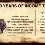 Federal Income Tax: 100 Years Today